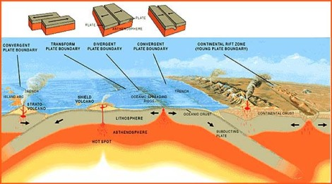 Plate Tectonics Cross Section (Courtesy of NOAA Ocean Explorer, 2002)
