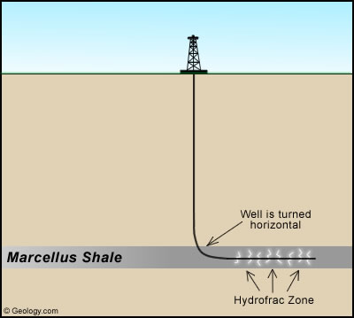Cross-sectional view of gas recovery well.  Image courtesy of Geology.com