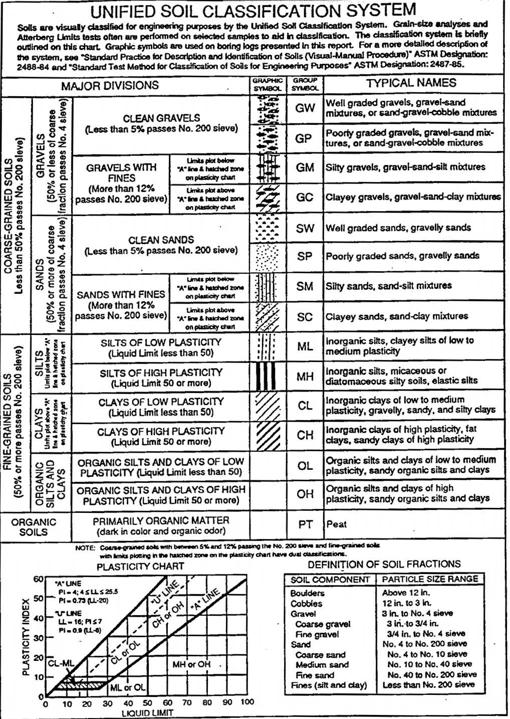 Soil classification chart uscs soil properties railway for Soil grading